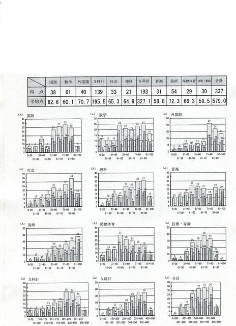 1年生3学期期末テスト結果.jpg