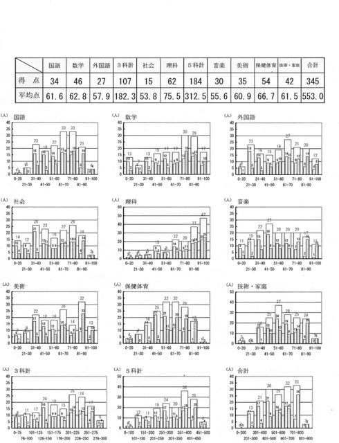 2年生1学期期末テスト結果.jpg